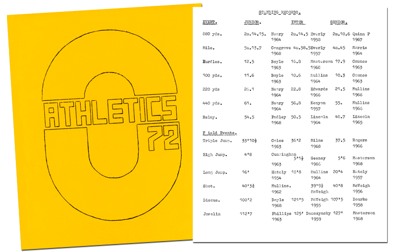 Athletics 1972 standing records